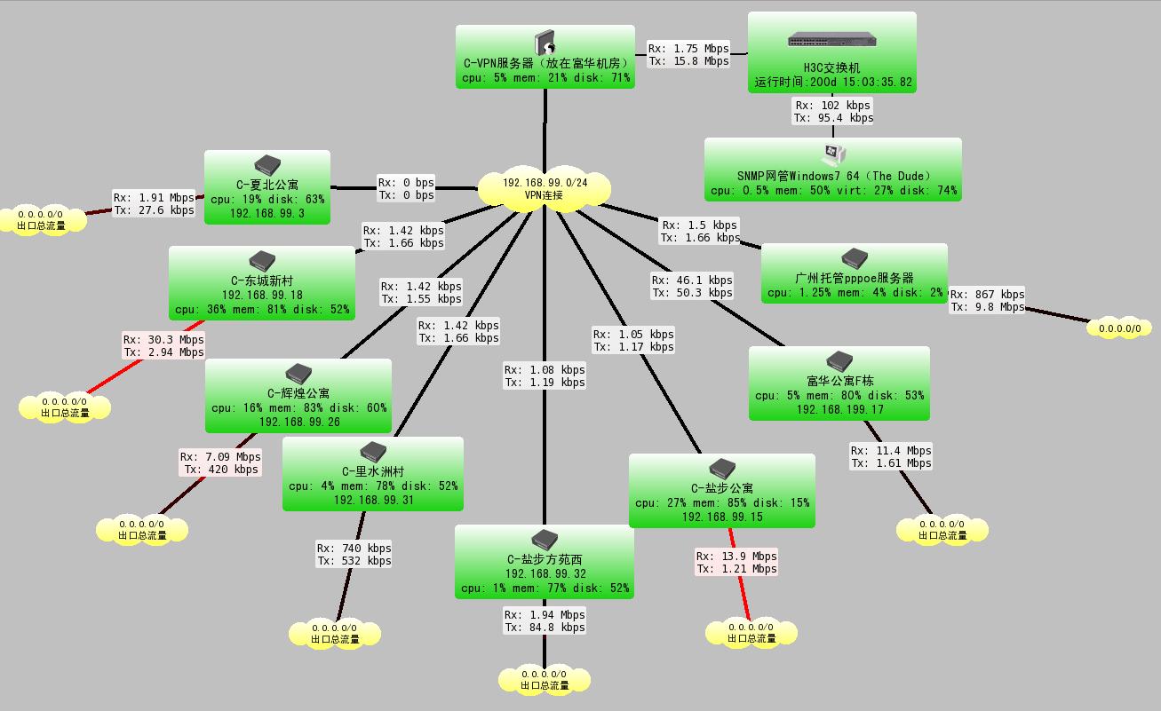 thedude拓扑