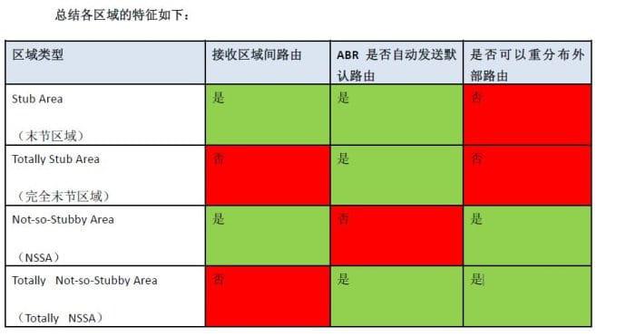 OSPF里几个特殊区域